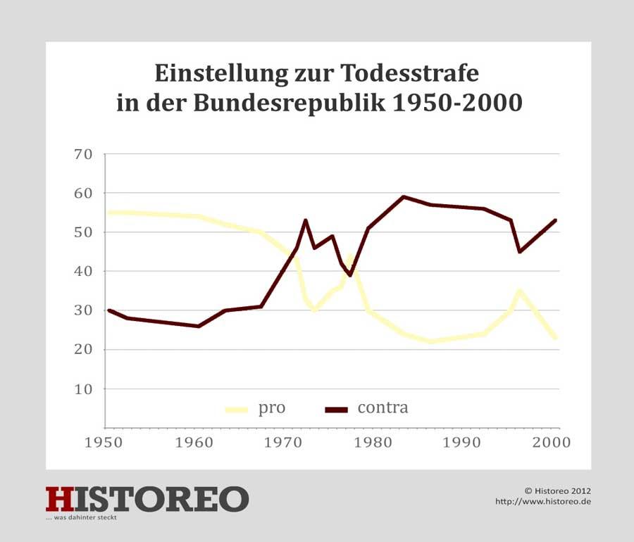 1952 Keine Wiedereinfuhrung Der Todesstrafe In Deutschland